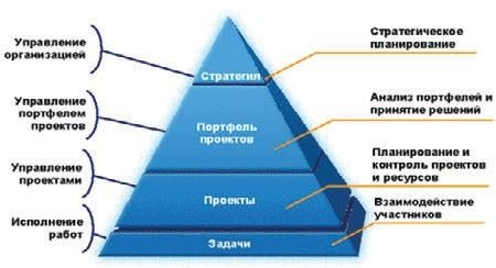 Управление инвестиционными проектами строительства энергообъектов Управление инвестиционными проектами строительства энергетических объектов